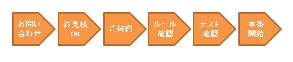 商品登録の業務体制_02