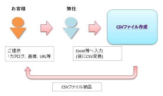 CSV商品データの作成_01