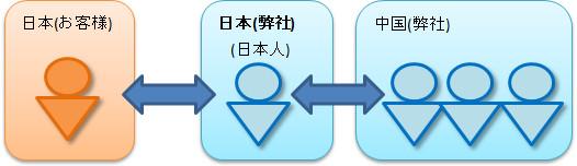 商品登録の業務体制_01