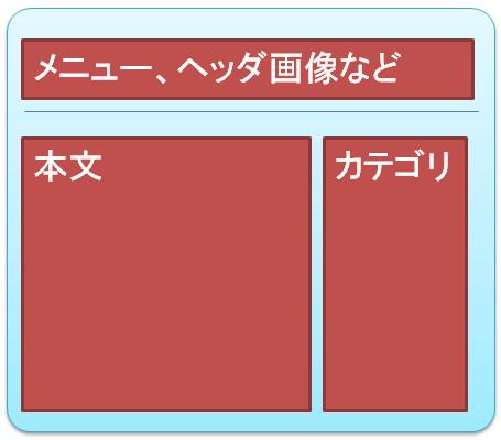 フォーマット化されたホームページの例